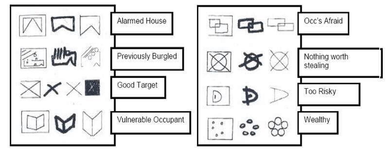 Burglary codes