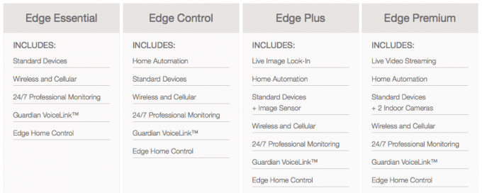 Edge security packages