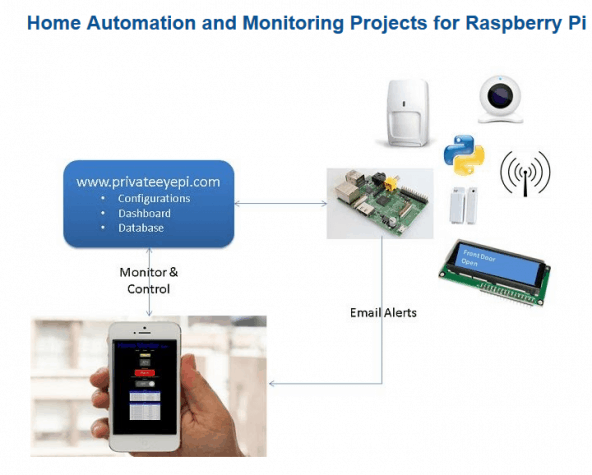 Build Your Own Home Security System With Raspberry Pi Home Security Systems Reviews