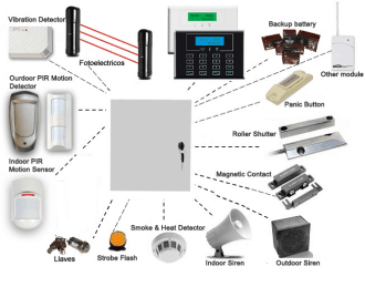 The Network Of Teh Wired Alarm Accessories Using Wired Security Systems For  Home ...